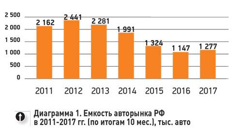 Продажи легковых машин и легкого коммерческого транспорта в РФ в ноябре выросли на 15% - до 152 тыс